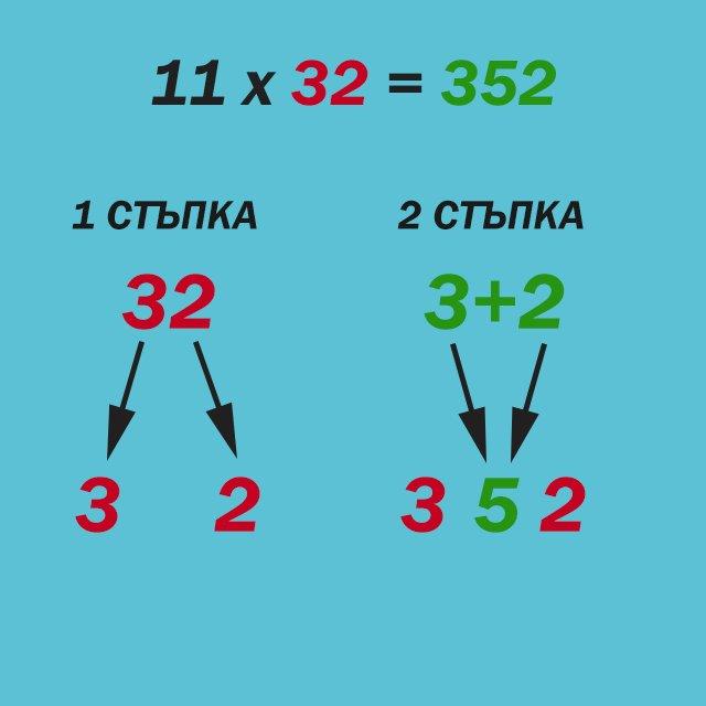 Умножение по 11 (пример 11 × 32)
